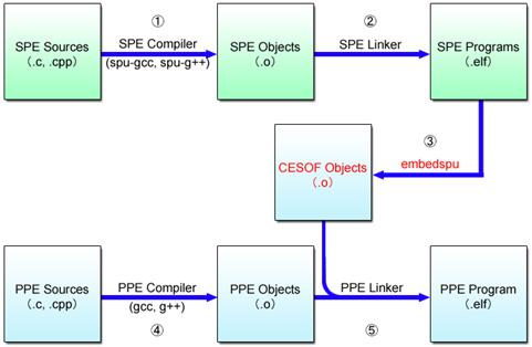 Cell compile diagram